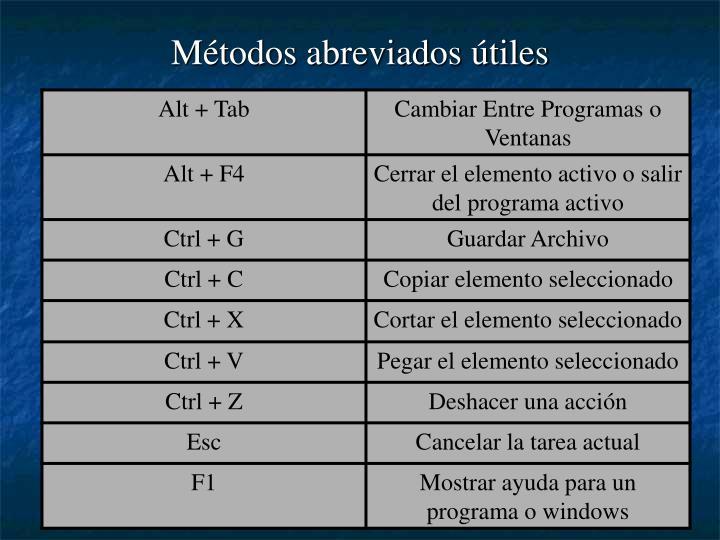 Métodos abreviados útiles