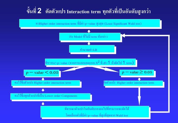 ขั้นที่ 2  ตัดตัวแปร Interaction term ทุกตัวที่เป็นอันดับสูงกว่า
