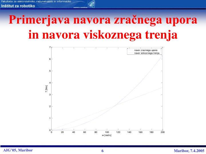 Primerjava navora zračnega upora in navora viskoznega trenja
