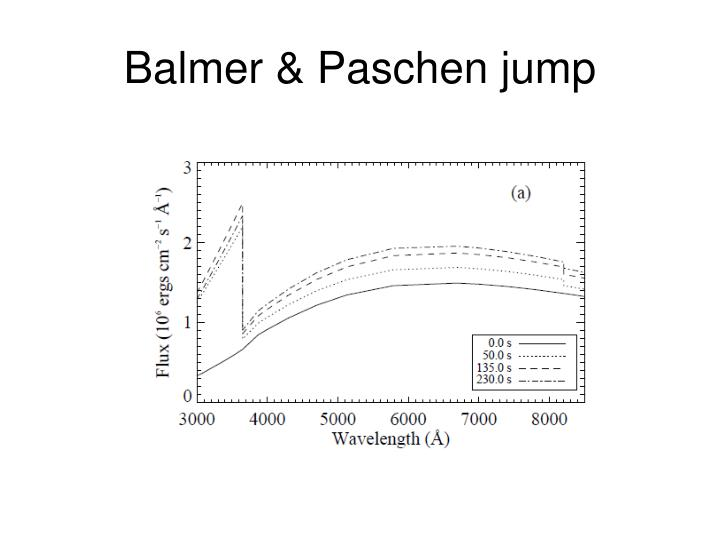Balmer & Paschen jump