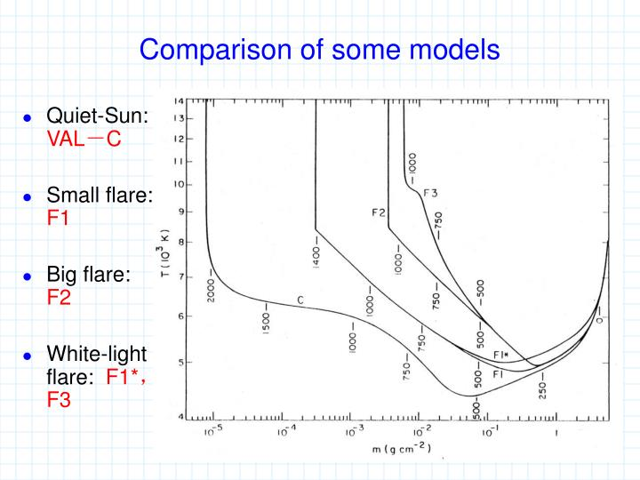 Comparison of some models