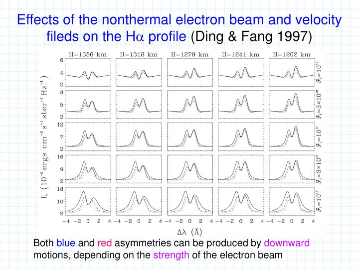 Effects of the nonthermal electron beam and velocity fileds on the H