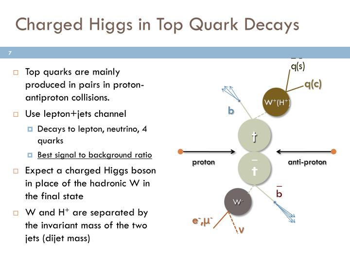 Charged Higgs in Top Quark Decays