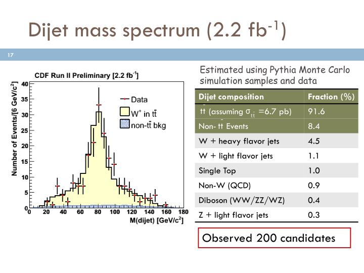 Dijet mass spectrum (2.2 fb