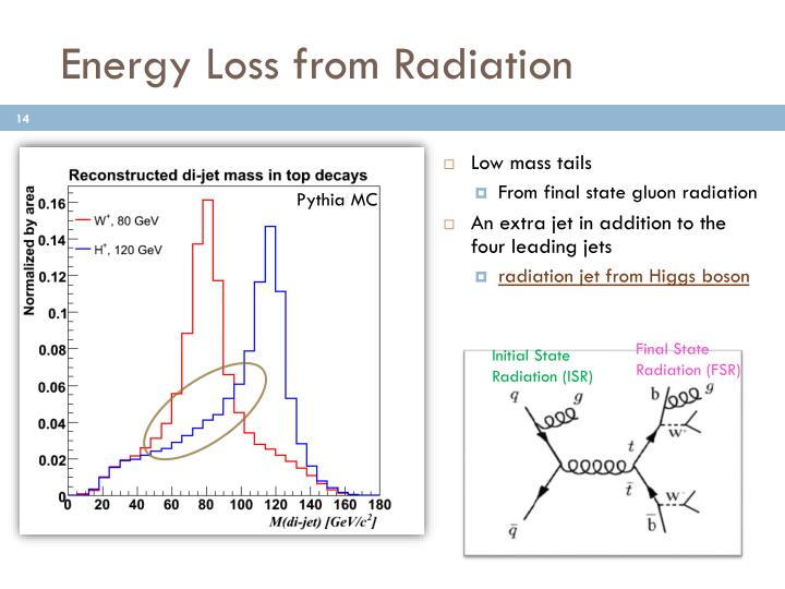Energy Loss from Radiation