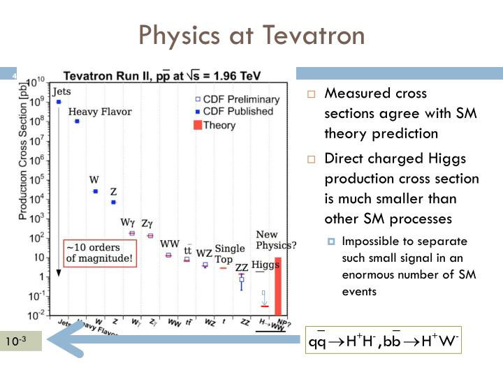 Physics at Tevatron