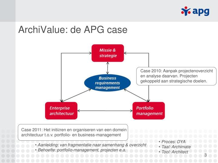 ArchiValue: de APG case