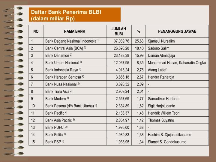 Daftar Bank Penerima BLBI
