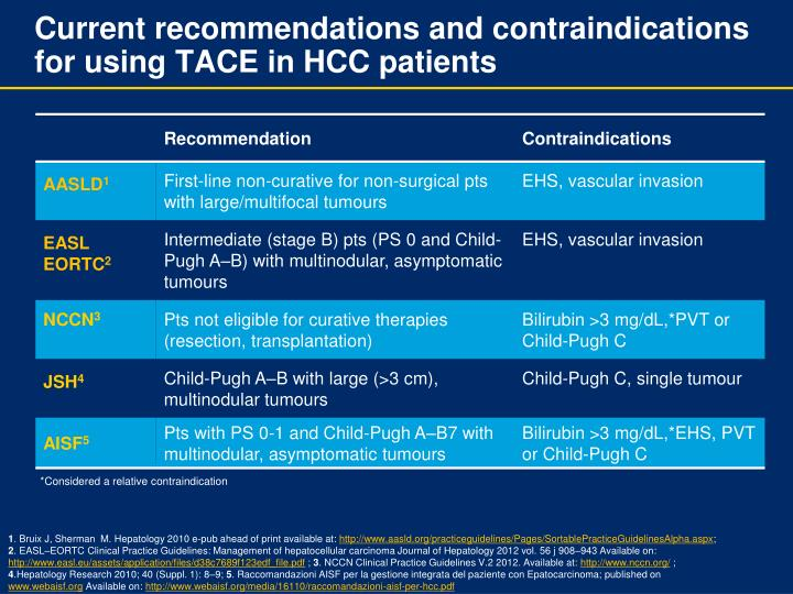 Current recommendations and contraindications for using TACE in HCC patients