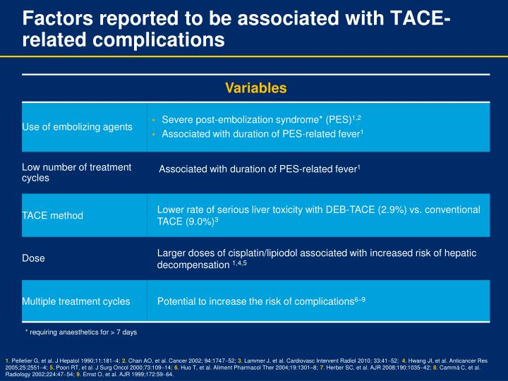 Factors reported to be associated with TACE-related complications