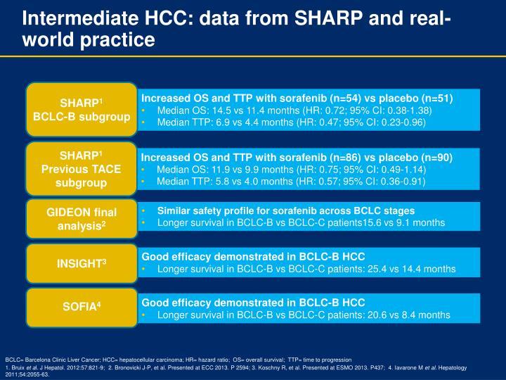 Intermediate HCC: data from SHARP and