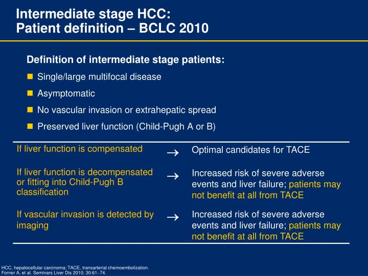 Intermediate stage hcc patient definition bclc 2010