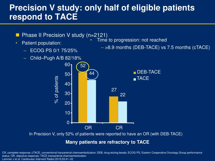 Precision V study: only half of eligible patients respond to TACE