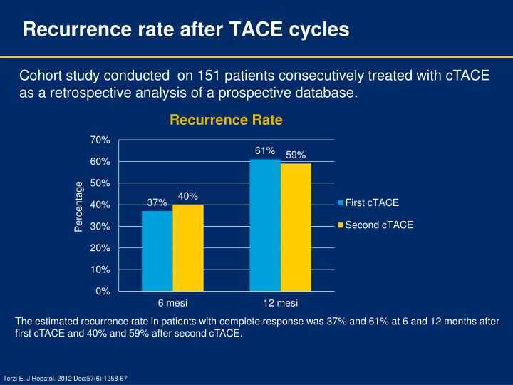 Recurrence rate after