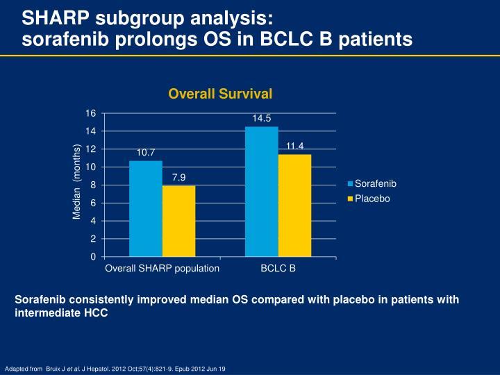 SHARP subgroup analysis: