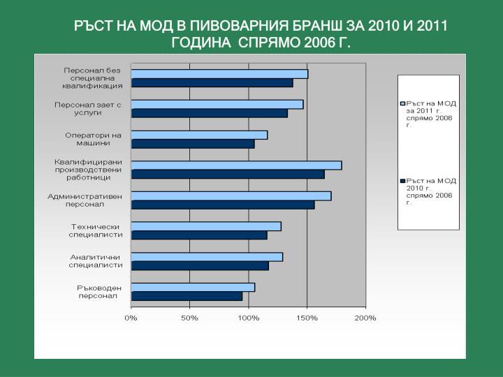 РЪСТ НА МОД В ПИВОВАРНИЯ БРАНШ ЗА 2010 И 2011 ГОДИНА  СПРЯМО 2006 Г.