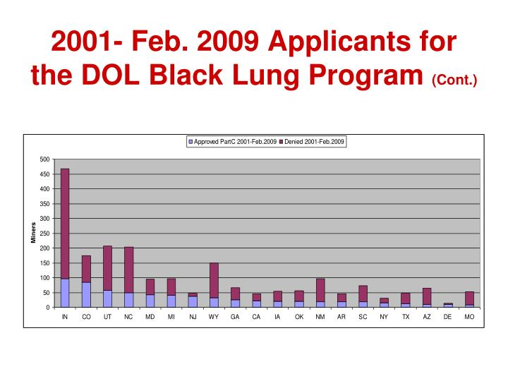 2001- Feb. 2009 Applicants for the DOL Black Lung Program