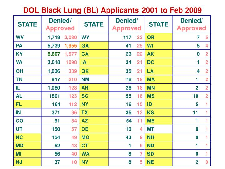 DOL Black Lung (BL) Applicants