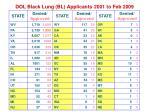 dol black lung bl applicants 2001 to feb 2009