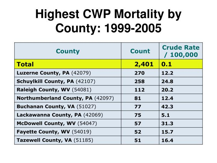 Highest CWP Mortality by County: 1999-2005