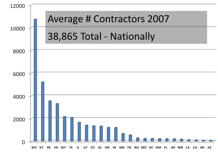Average # Contractors 2007