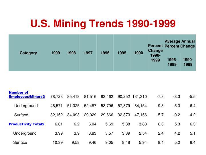 U.S. Mining Trends 1990-1999