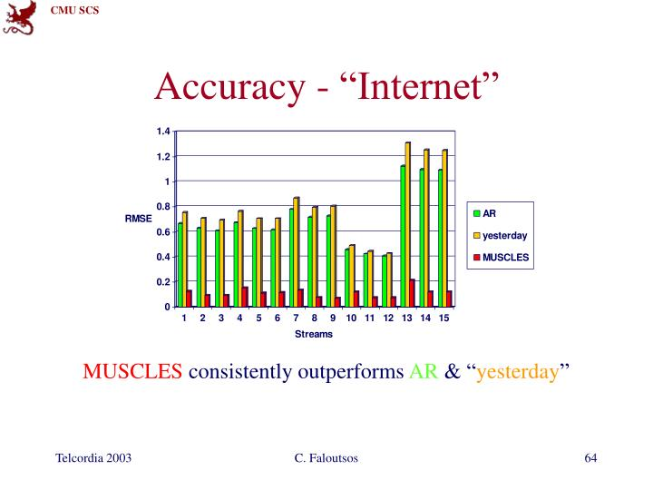 "Accuracy - ""Internet"""