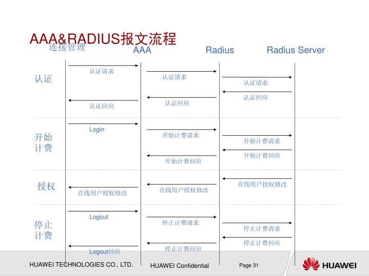 AAA&RADIUS