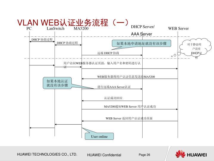 VLAN WEB