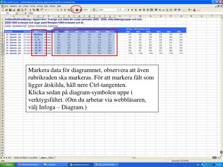 Markera data för diagrammet, observera att även rubrikraden ska markeras. För att markera fält som ligger åtskilda, håll nere Ctrl-tangenten.
