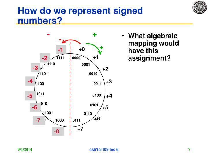 How do we represent signed numbers?