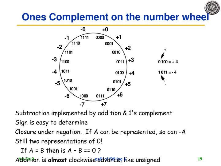 Ones Complement on the number wheel