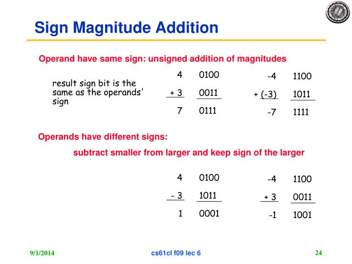Sign Magnitude Addition