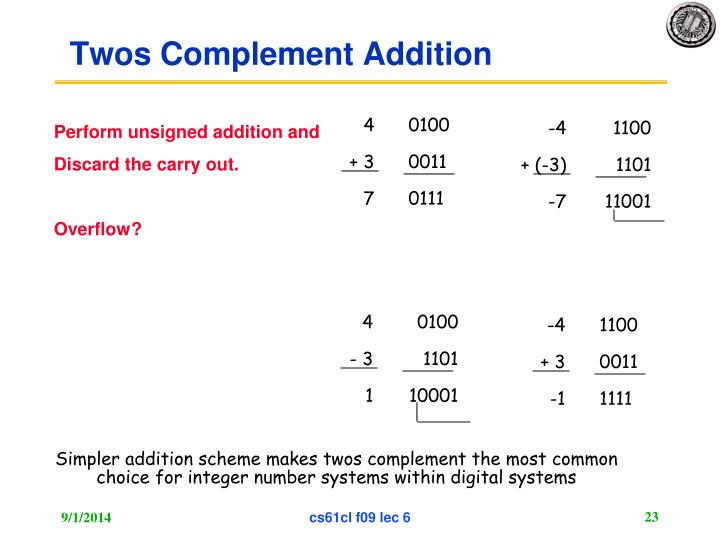 Twos Complement Addition