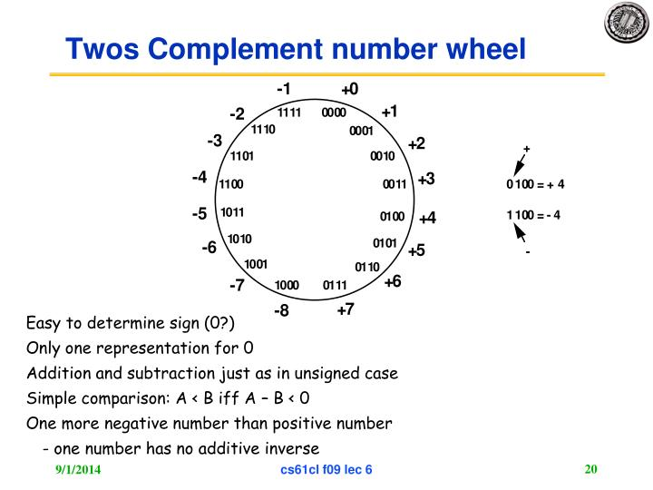 Twos Complement number wheel