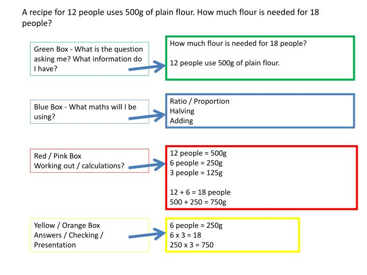 A recipe for 12 people uses 500g of plain flour. How much flour is needed for 18 people?
