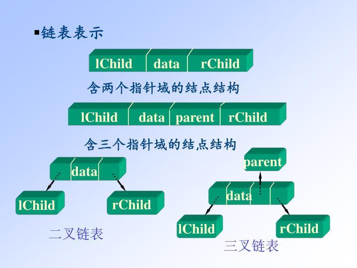 lChild      data      rChild