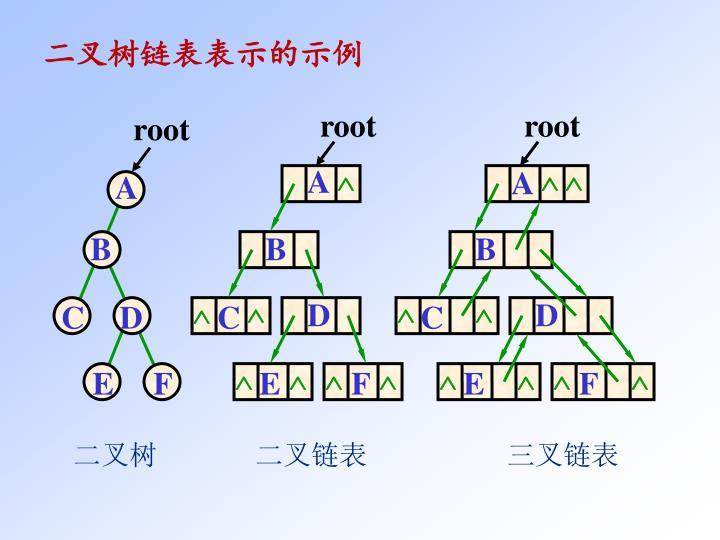 二叉树链表表示的示例