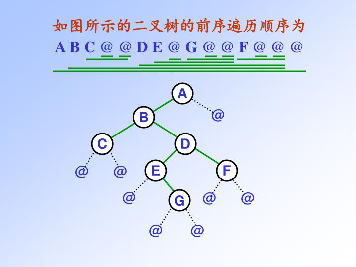如图所示的二叉树的前序遍历顺序为
