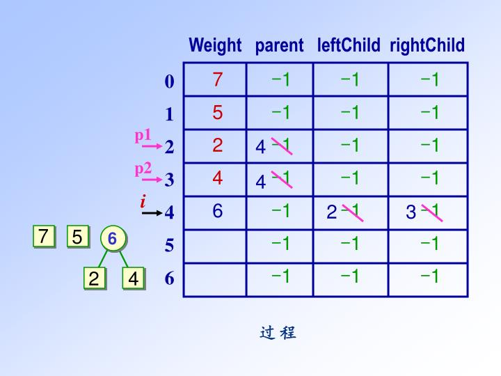 Weight   parent   leftChild  rightChild