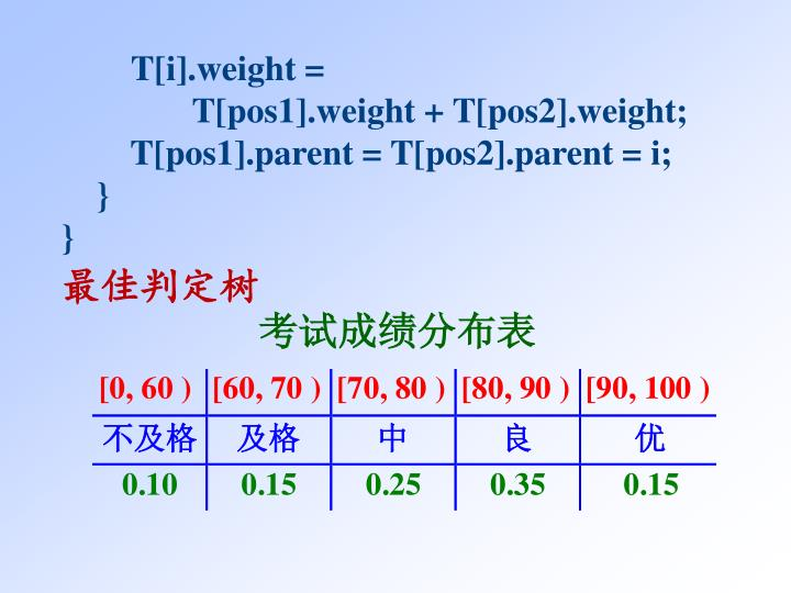 T[i].weight =