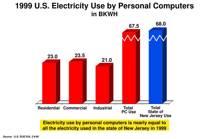 1999 U.S. Electricity Use by Personal Computers