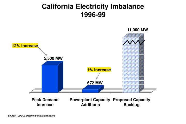 California Electricity Imbalance