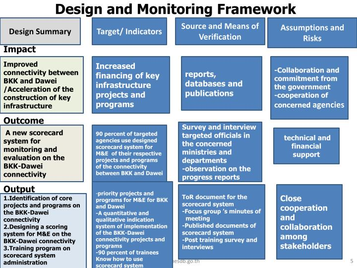 Design and Monitoring Framework