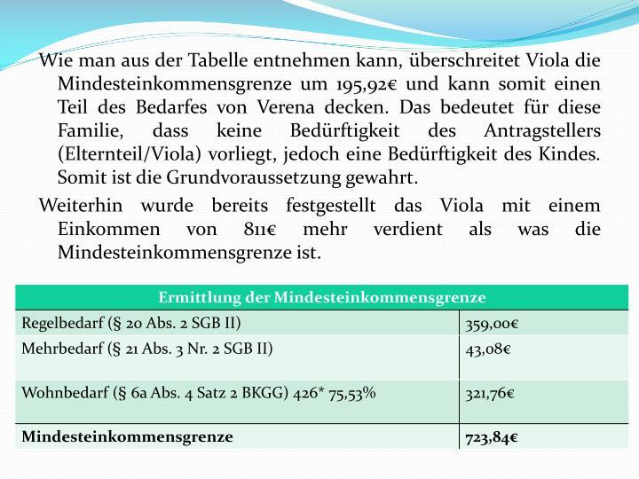 Wie man aus der Tabelle entnehmen kann, berschreitet Viola die Mindesteinkommensgrenze um 195,92 und kann somit einen Teil des Bedarfes von Verena decken. Das bedeutet fr diese Familie, dass keine Bedrftigkeit des Antragstellers (Elternteil/Viola) vorliegt, jedoch eine Bedrftigkeit des Kindes. Somit ist die Grundvoraussetzung gewahrt.