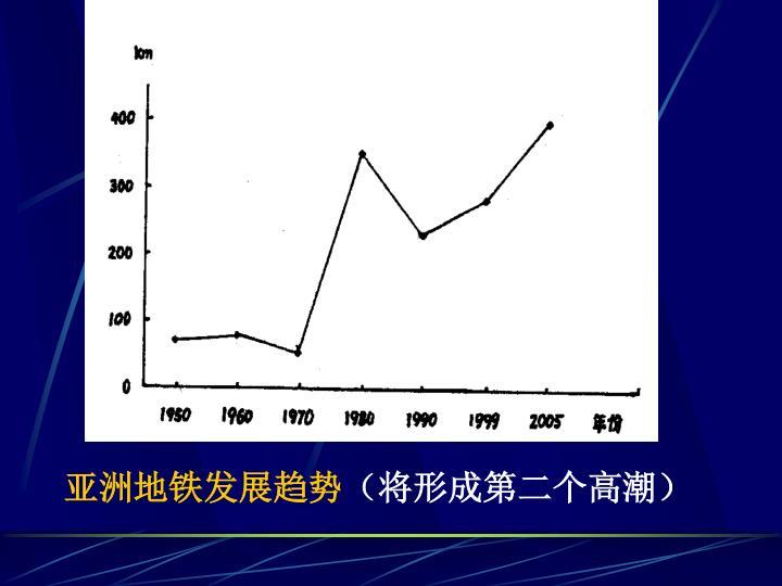 亚洲地铁发展趋势