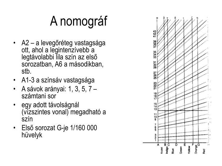 A2 – a levegőréteg vastagsága ott, ahol a legintenzívebb a legtávolabbi lila szín az első sorozatban, A6 a másodikban, stb.