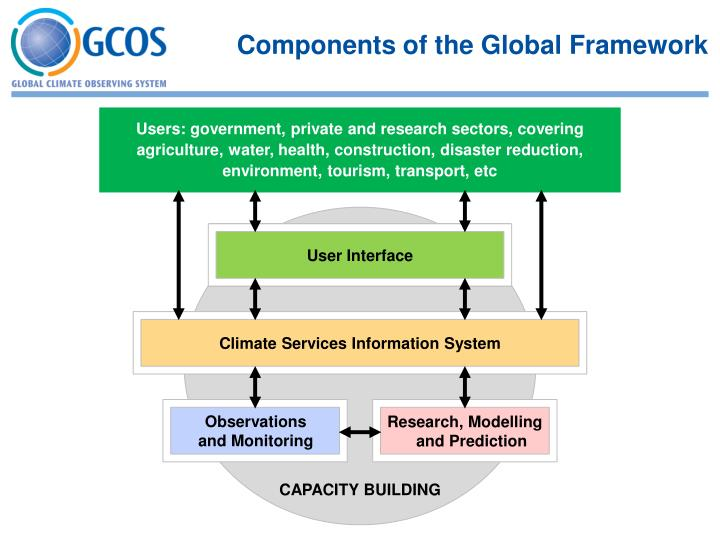Components of the Global Framework