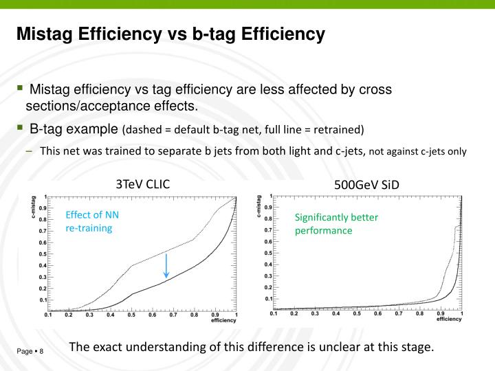 Mistag Efficiency vs b-tag Efficiency