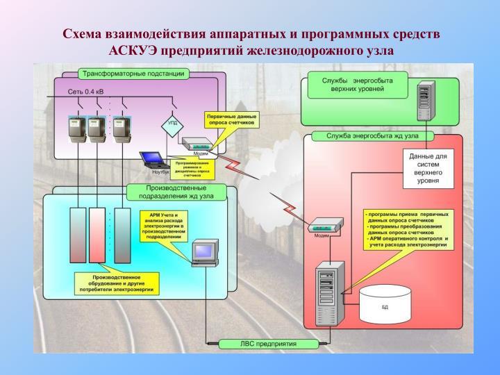 Схема взаимодействия аппаратных и программных средств АСКУЭ предприятий железнодорожного узла